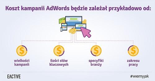 koszt-kampanii-adwords-zajawka