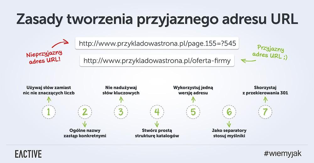 adres-url-infografika