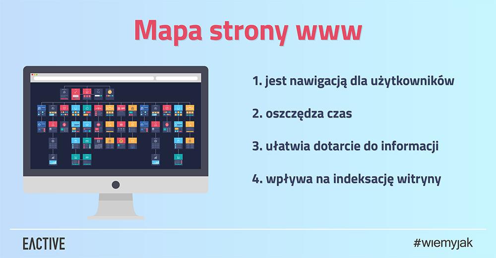 Czym jest mapa strony www