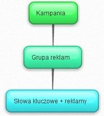 struktura konta