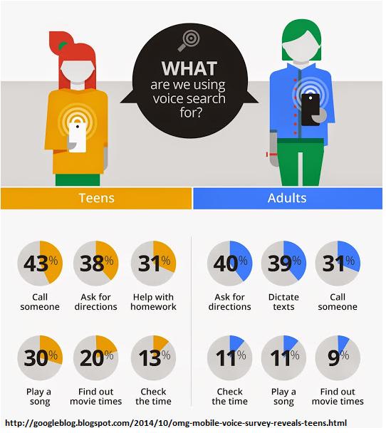 Dlaczego używamy wyszukiwarki głosowej?
