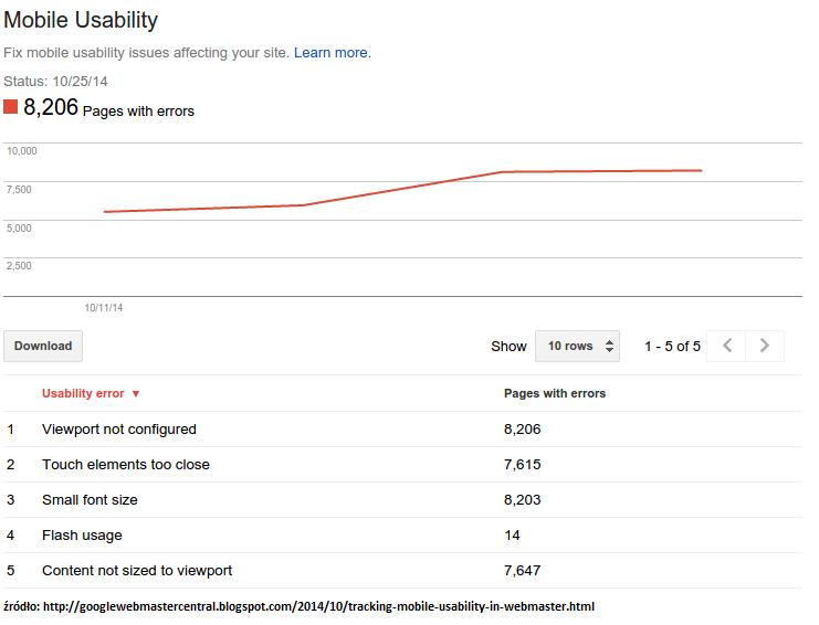 Raport Mobile Usability