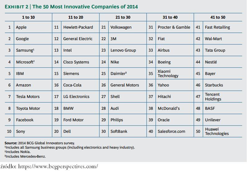 raport 50 innowacyjnych kampaii