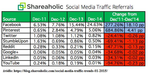 Ruch z social media