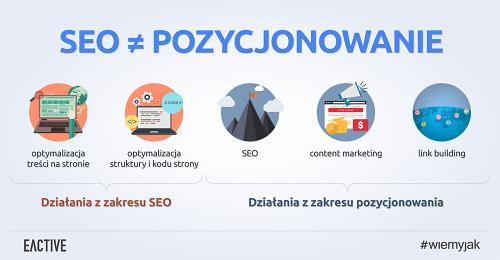 SEO optymalizacja dla wyszukiwarek internetowych