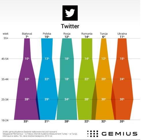 Twitter_Gemius