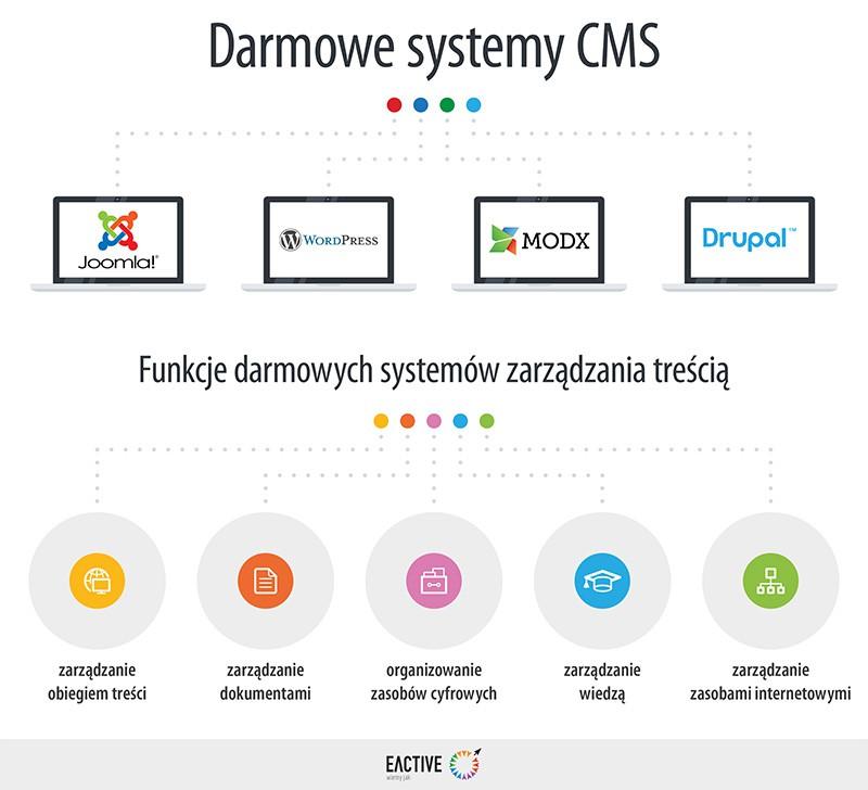 Darmowy system CMS