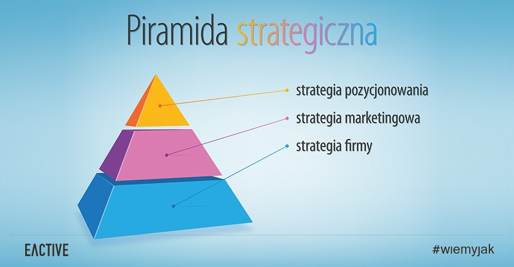 Strategia pozycjonowania, strategia marketingowa, strategia firmy