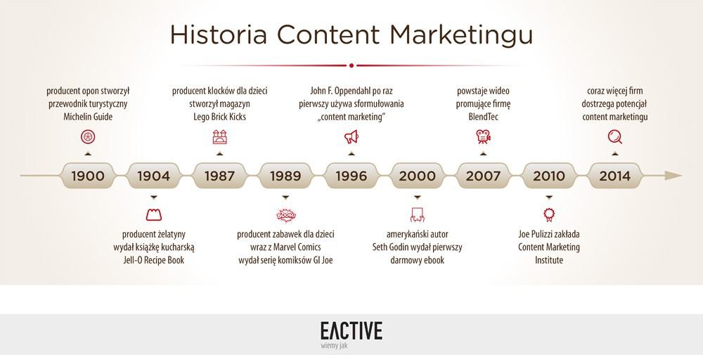 Conten marketing w Polsce i na świecie