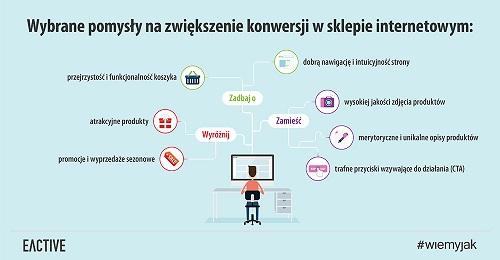 konwersja-sklep-internetowy-zajawka