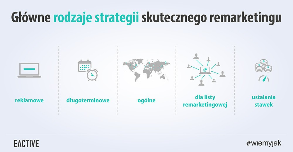 Remarketing AdWords – skuteczne strategie