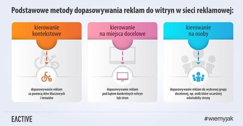 sieć-reklamowa-metody-dopasowania