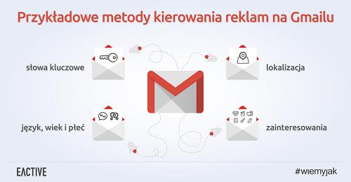 reklama-na-gmailu