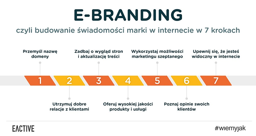 e-branding - budowanie świadomości marki winternecie