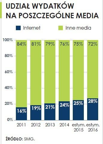 Udział wydatków na poszczególne media