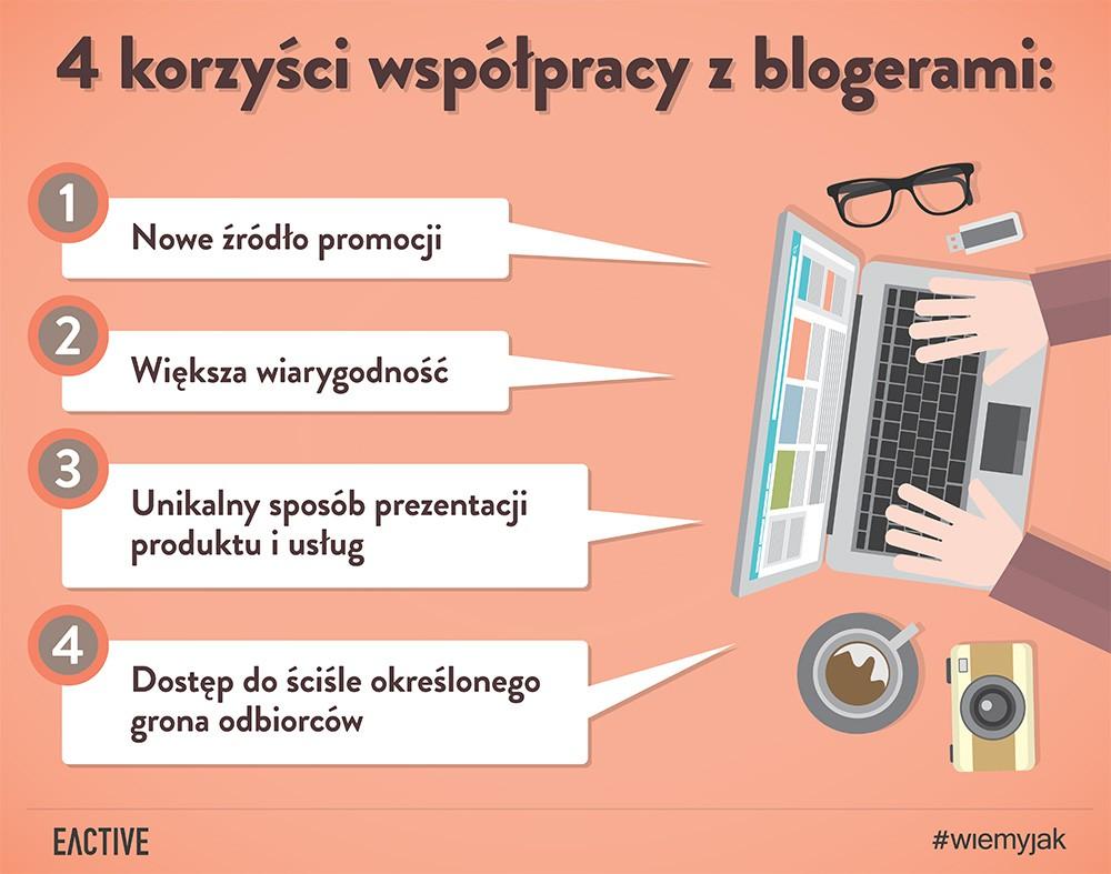 eactive-wspolpraca-z-blogerami