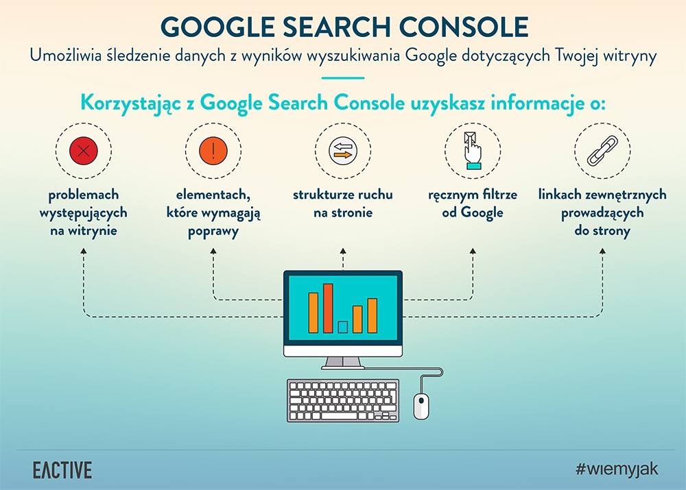 Google Search Console ( Google Webmaster Tools)