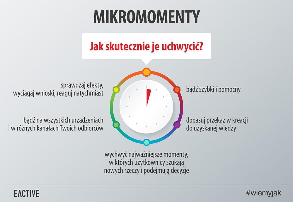 Mikromomenty