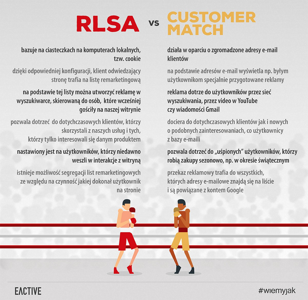 rlsa vs customer match