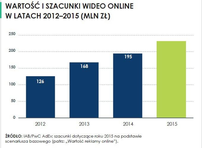 wartość wideo online