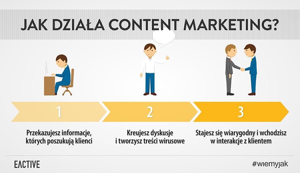 działanie content marketingu