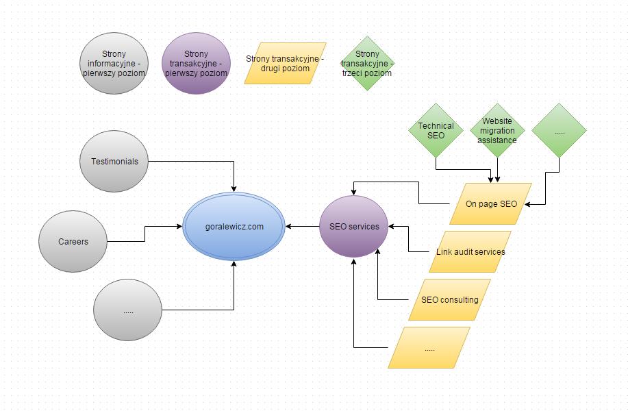 Architektura Informacji I Seo 5 Kroków Które Możesz Zrobić Już