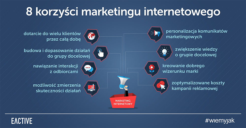 marketing internetowy