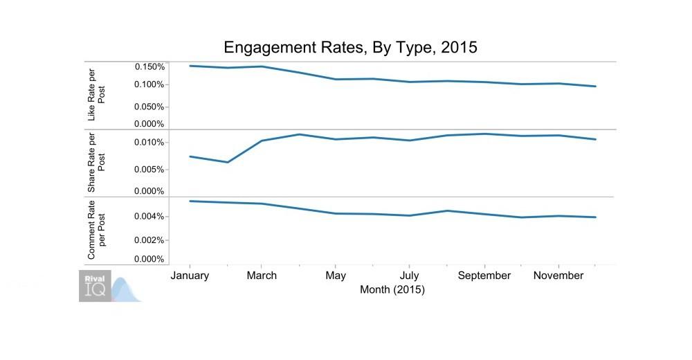 Raport: czy coraz częściej udostępniamy treści na Facebooku?
