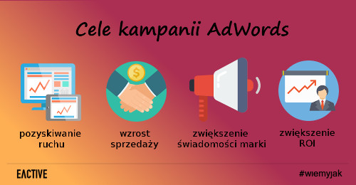 zajawka-cele-kampanii-adwords