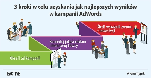 Kampanie AdWords