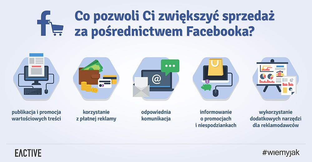 Zwiększenie sprzedaży na Facebooku