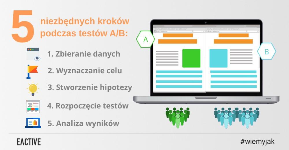 testy a/b
