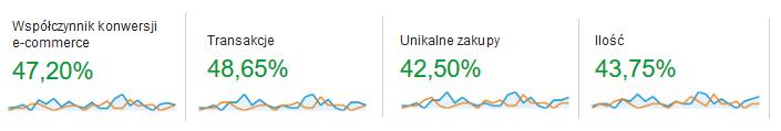 analityka internetowa dla metal-gum.pl