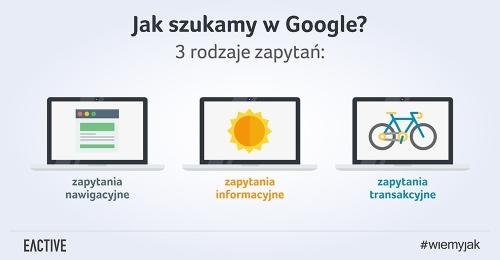 3 rodzaje wyszukań wpisywanych w Google