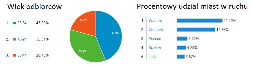content marketing dla centrumtlumaczen.pl