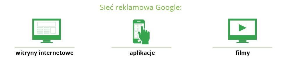 reklama display wsieci reklamowej Google