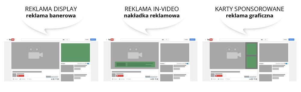 reklama graficzna na YouTube