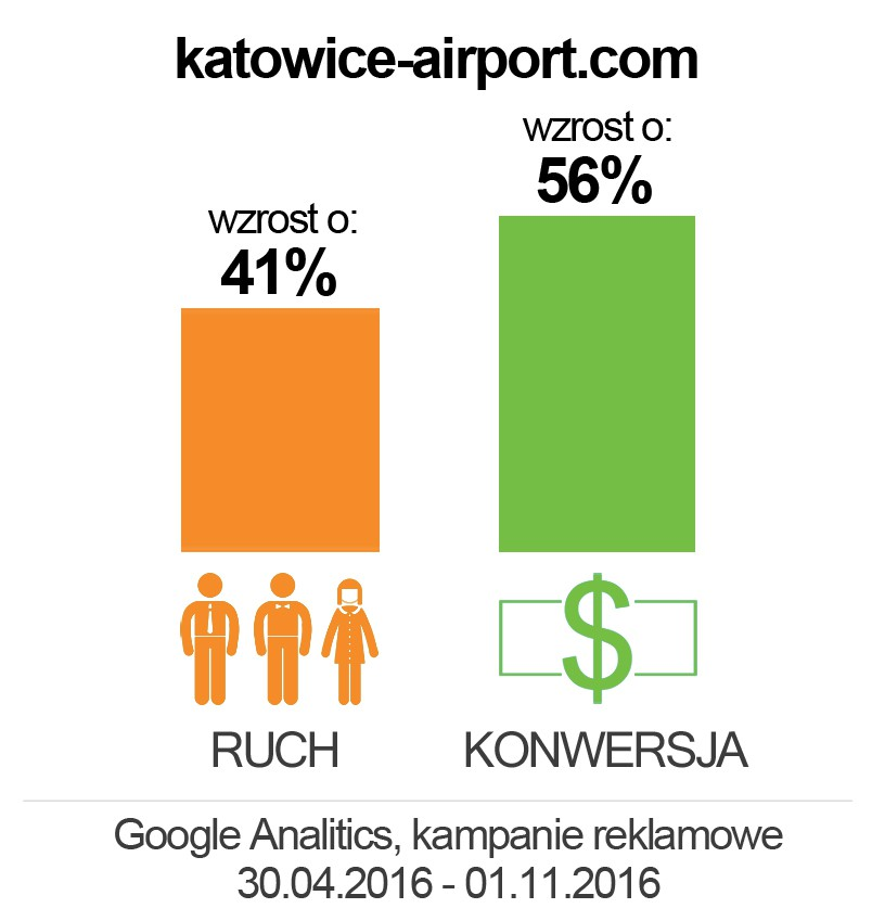 airport katowice
