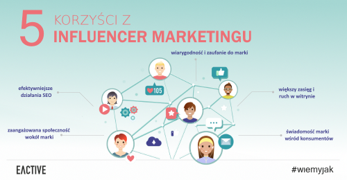 influencer-marketing-korzysci