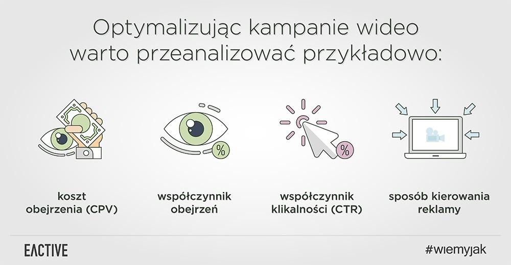 optymalizacja-reklam-wideo