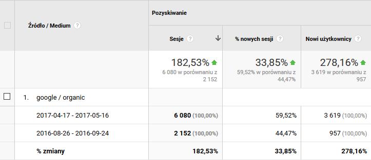 pozycjonowanie dla speed-dates.pl