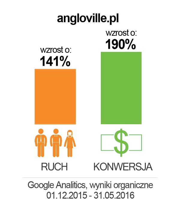 angloville_wykres2