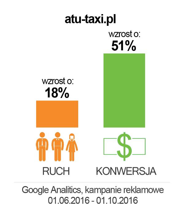 atu-taxi_wykres