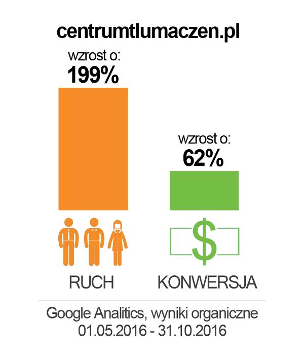 centrumtlumaczen_wykres2