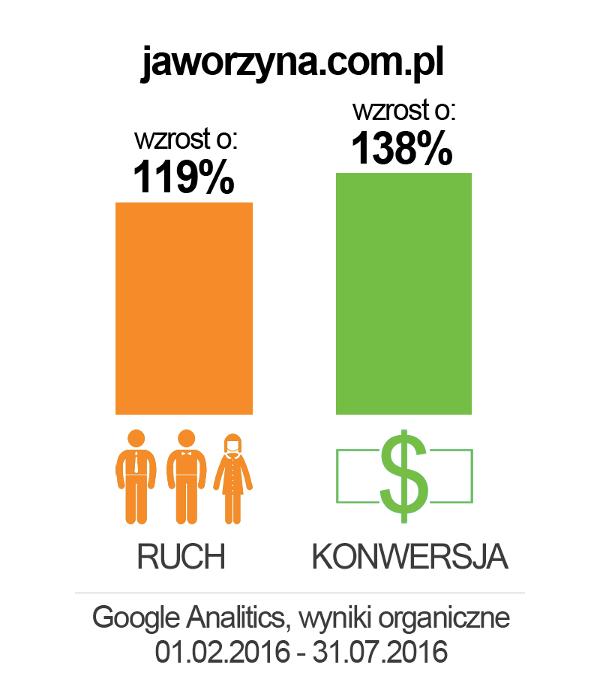 jaworzyna_wykres2