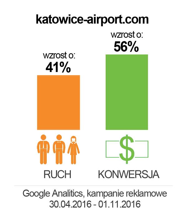 katowice-airport_wykres