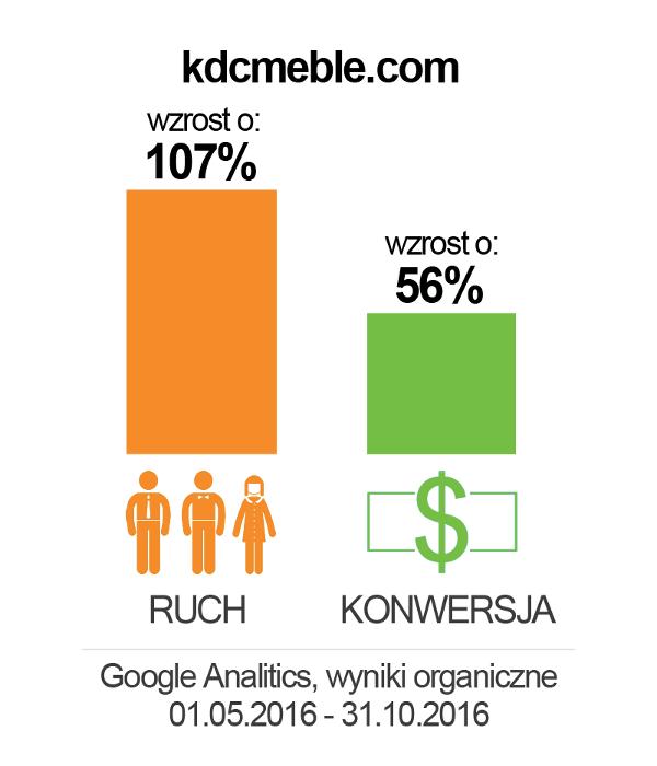 kdcmeble_wykres2