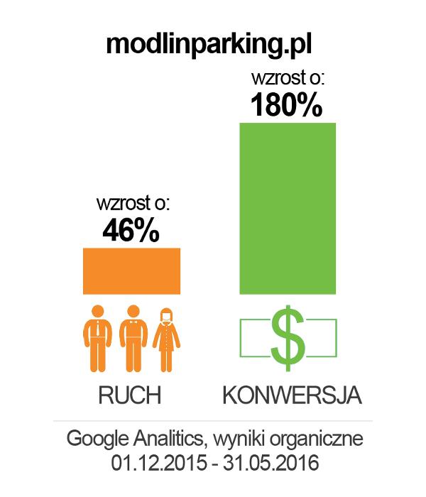 modlinparking_wykres2
