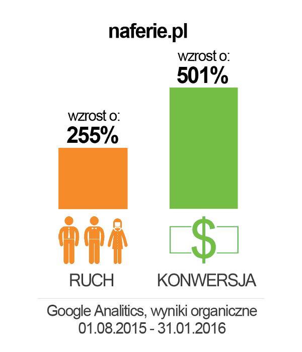 naferie_wykres2