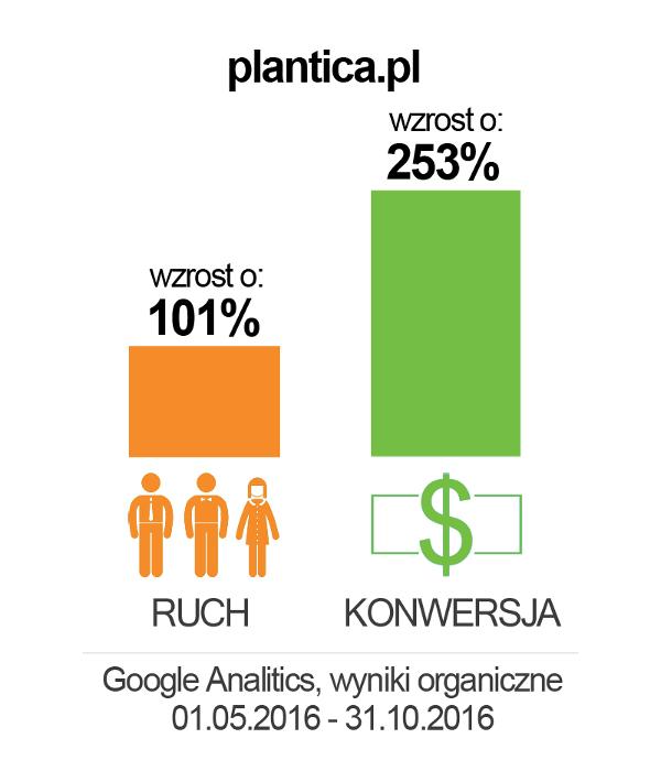 plantica_wykres2